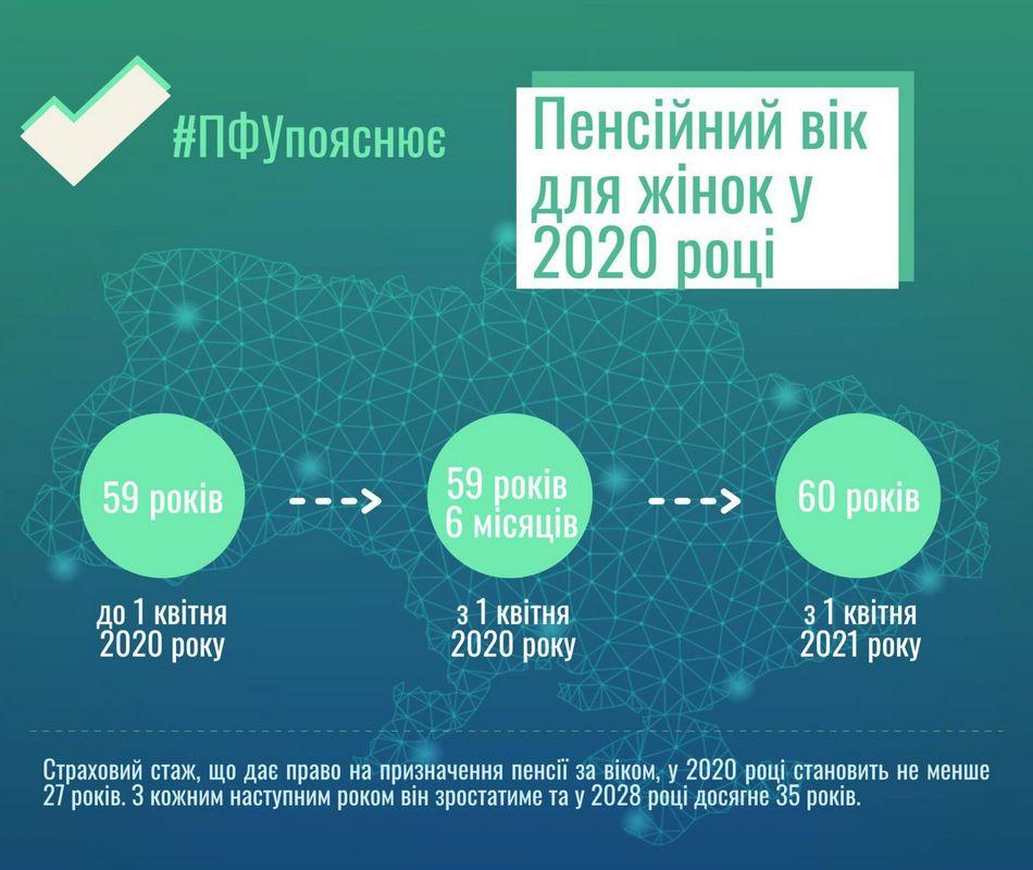 Українок змусили працювати довше: в якому віці жінки матимуть право вийти на пенсію