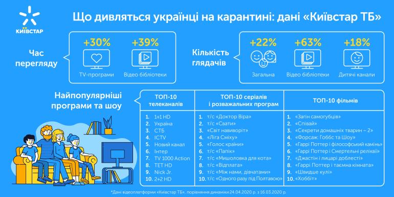 Київстар розповів, які фільми і серіали українці найчастіше дивляться на карантині