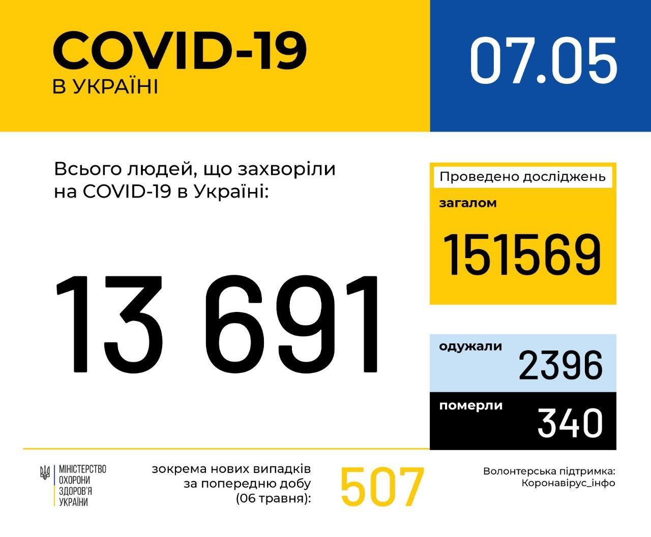 Коронавірус не відступає: за добу в Україні було інфіковано ще понад півтисячі людей