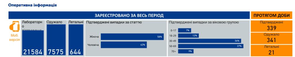 Коронавирус в Украине: динамика заболеваемости после смягчения карантина снова растет
