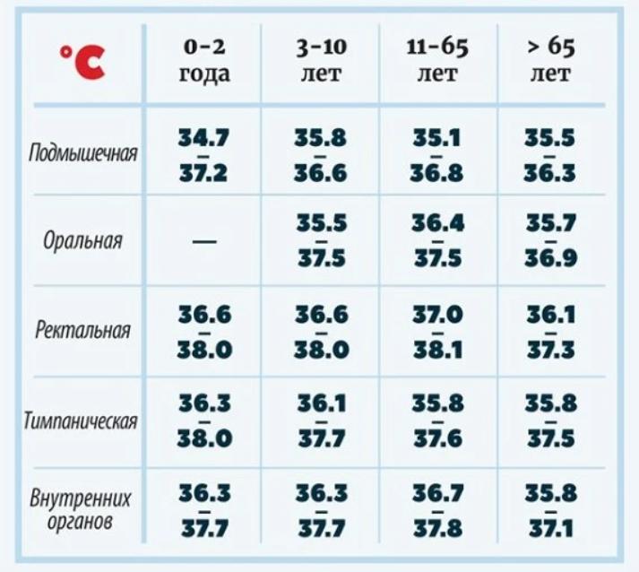 Комаровський назвав нормальну температуру тіла для кожного віку: не завжди 36,6