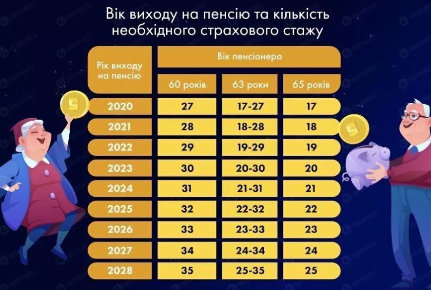Пенсійний вік в Україні підвищать вже з наступного року: коли українці зможуть вийти на пенсію