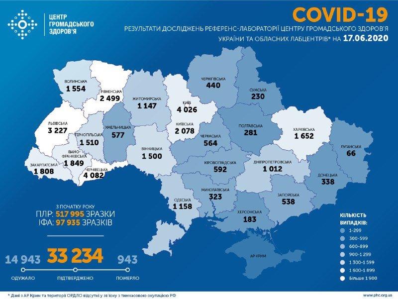 Коронавирус в Украине побил два неутешительных рекорда: количество заболевших и умерших резко возросло