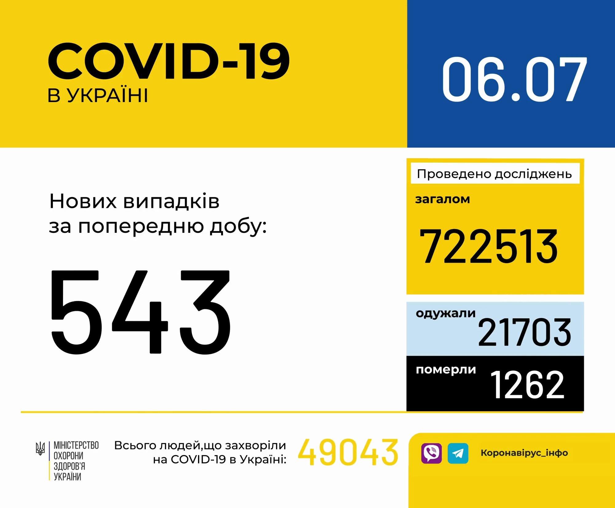 Статистика по коронавирусу в Украине: число заболевших стремительно уменьшается