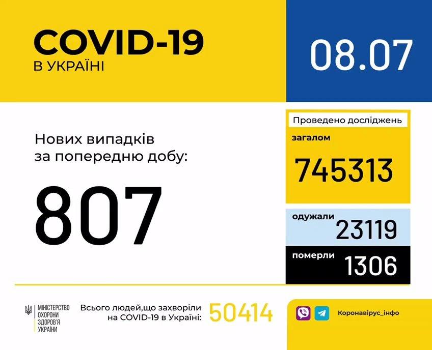 Ситуация с коронавирусом в Украине резко ухудшилась: заболевших почти вдвое больше