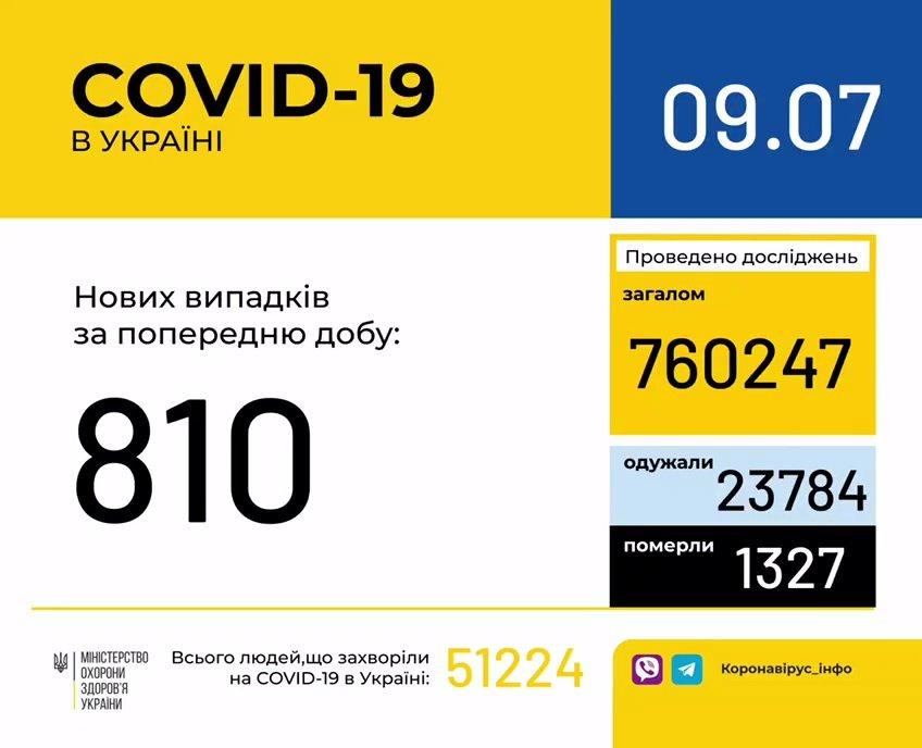 Коронавірус в Україні: статистика МОЗ знову показала зростання числа хворих