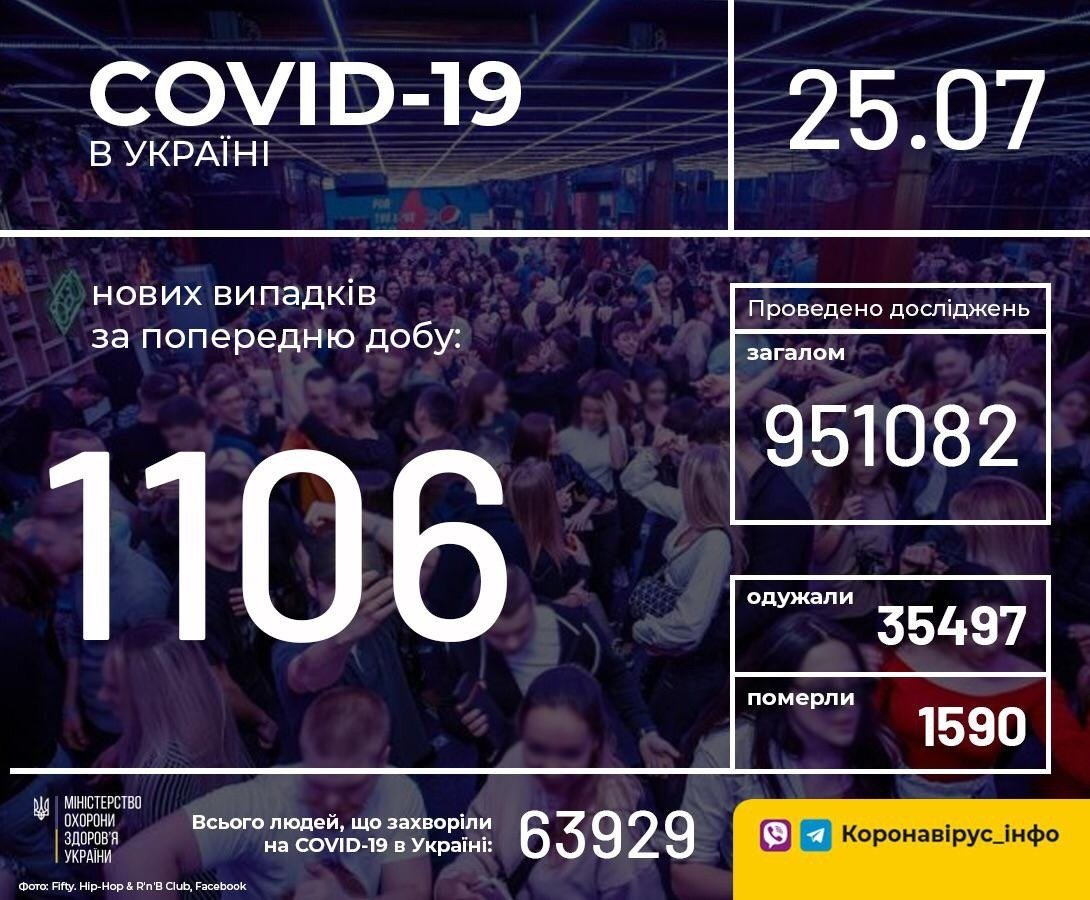 COVID-19 в Україні побив черговий антирекорд: кількість нових випадків перевалила за тисячу
