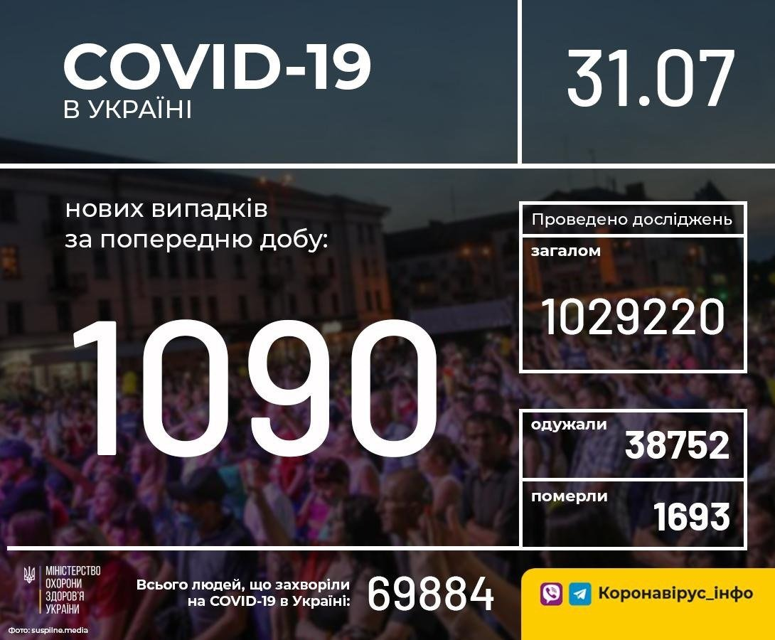 Коронавірус в Україні не відступає: оновлена статистика МОЗ по областях