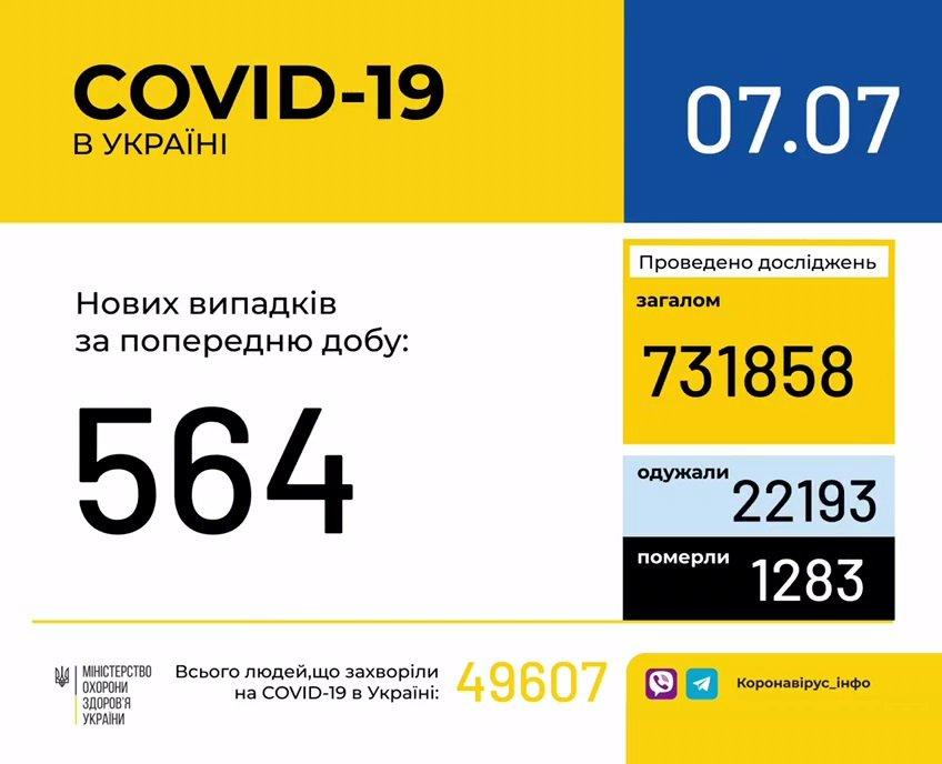 Коронавірус в Україні: статистика МОЗ демонструє поліпшення ситуації