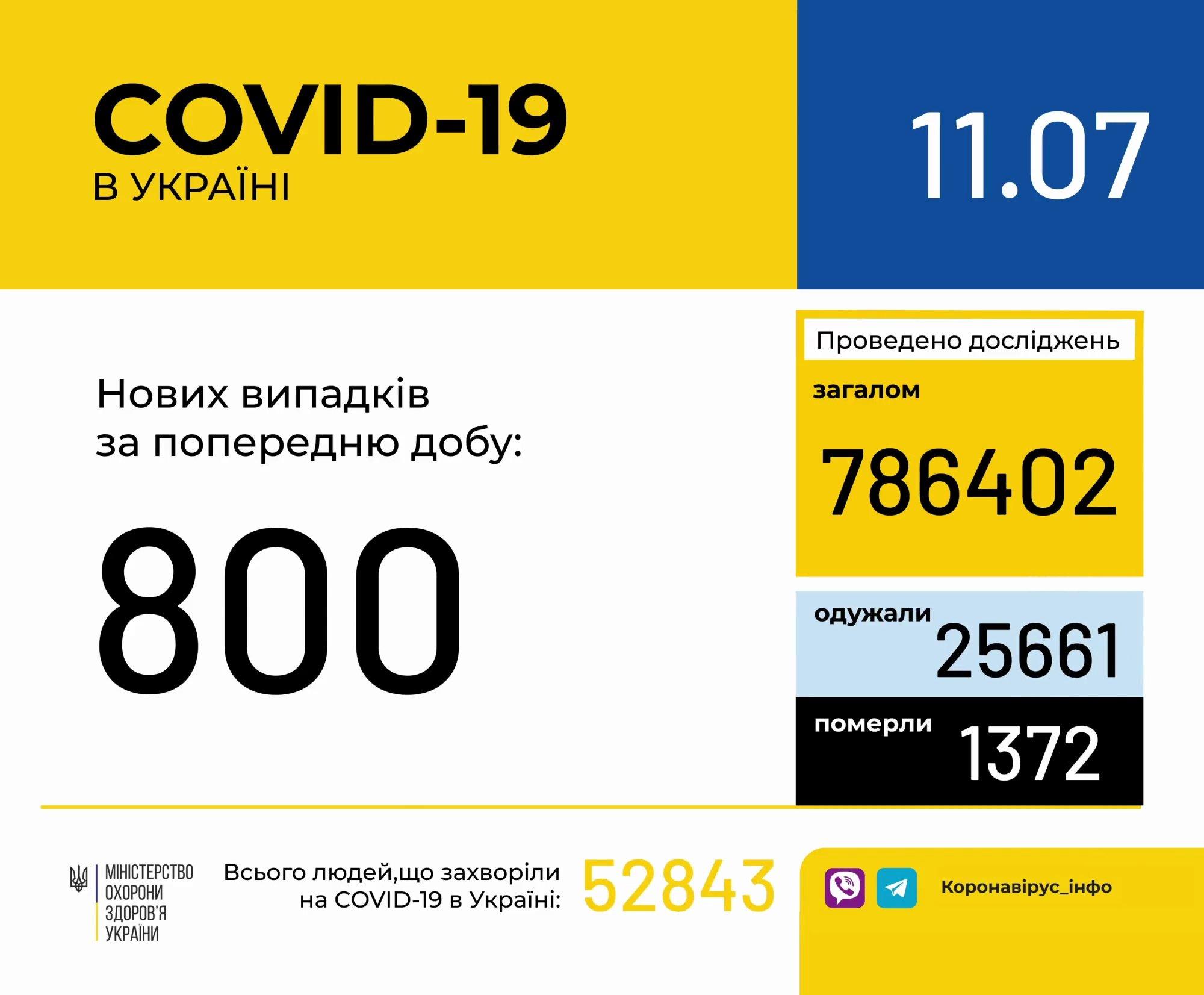 Коронавірус в Україні знову пішов на спад: оновлена статистика МОЗ