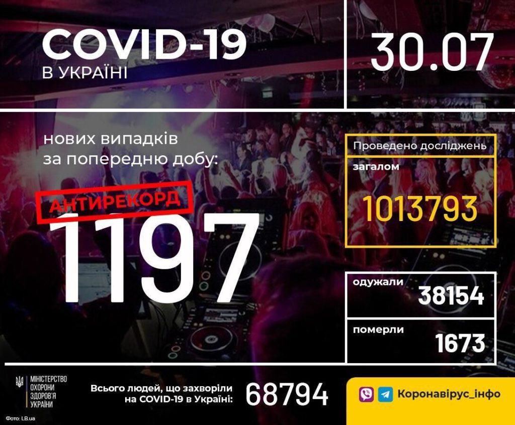 В Україні зафіксовано новий антирекорд за кількістю заражених COVID-19: ситуація критична