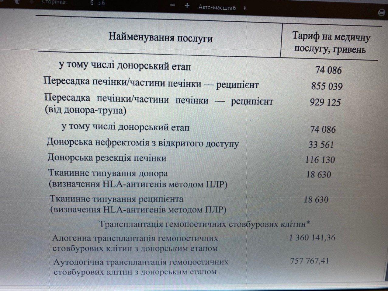 Уряд затвердив тарифи на трансплантацію органів: суми вражають