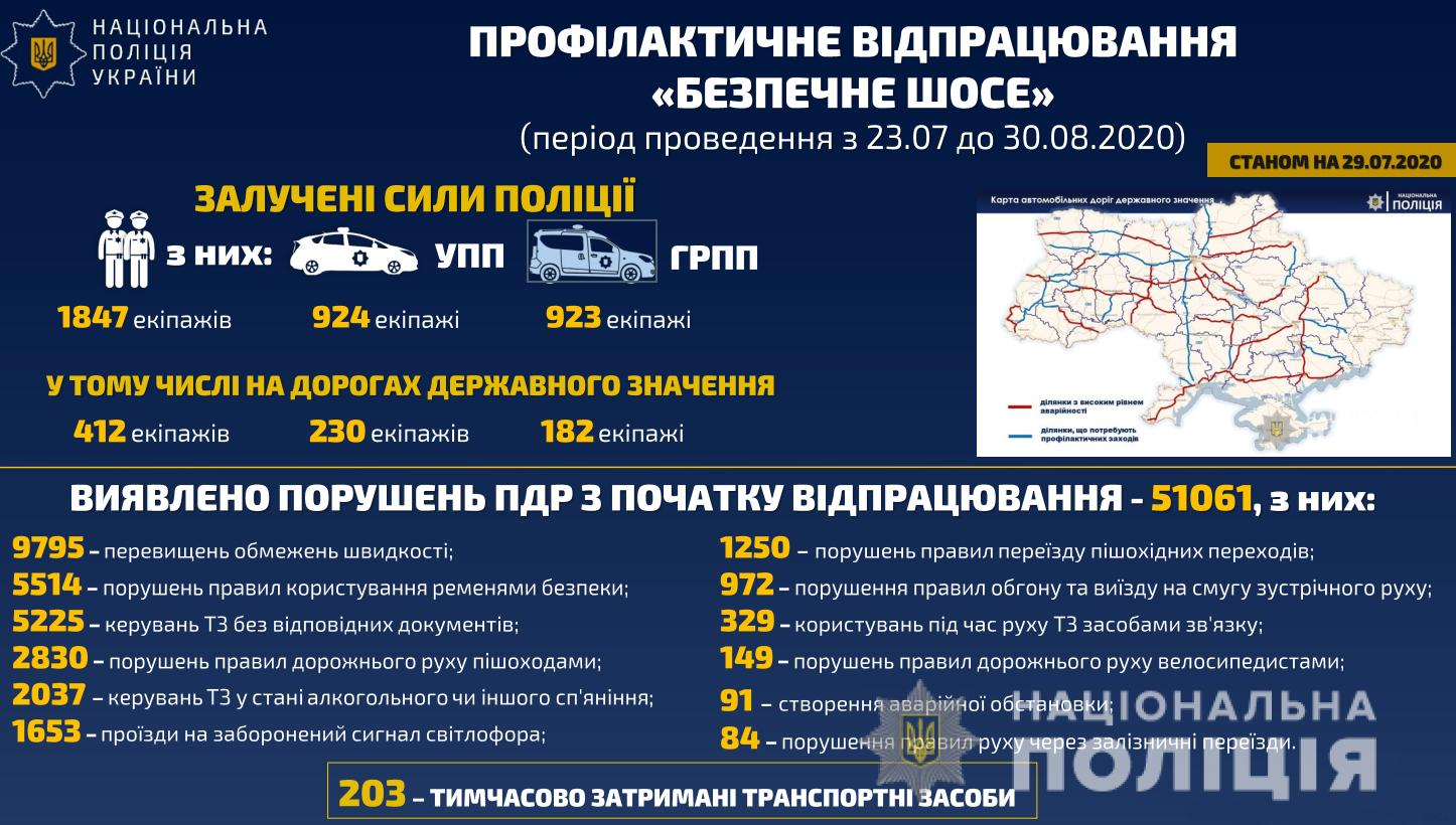 За пять дней на украинских дорогах выявили 51 тысячу нарушений ПДД