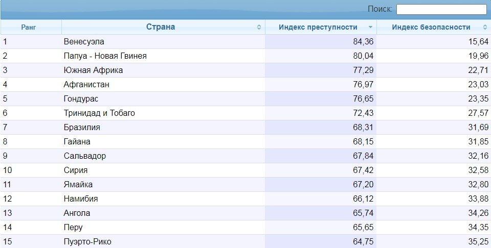 Хоть в чем-то первые:  Украина оказалась первой в Европе по индексу преступности