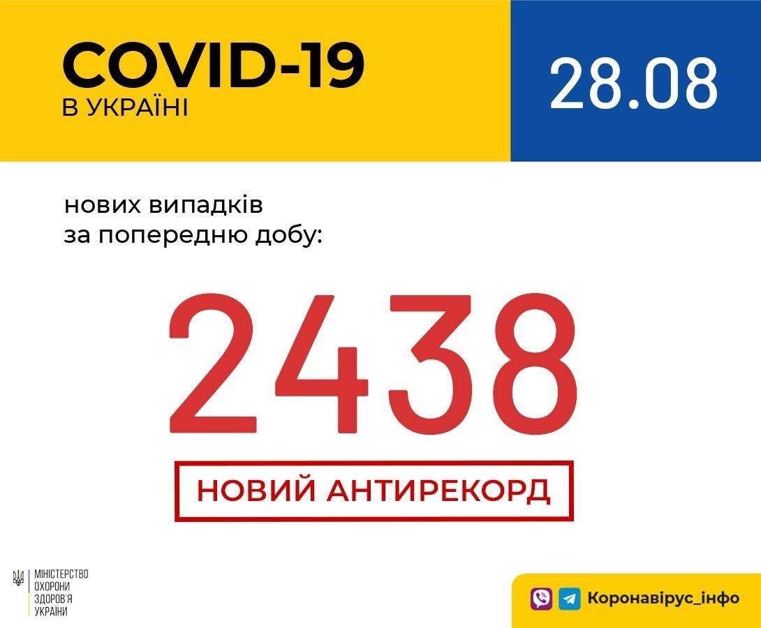 Коронавирус в Украине становится все страшнее: новый антирекорд по количеству заражений