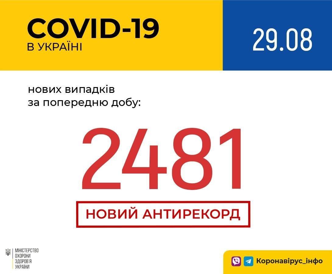 Коронавірус в Україні: черговий страшний антирекорд за кількістю нових випадків COVID-19