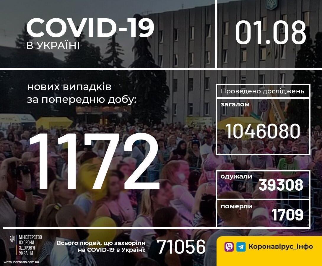 Коронавирус в Украине: число заболевших COVID-19 снова выросло