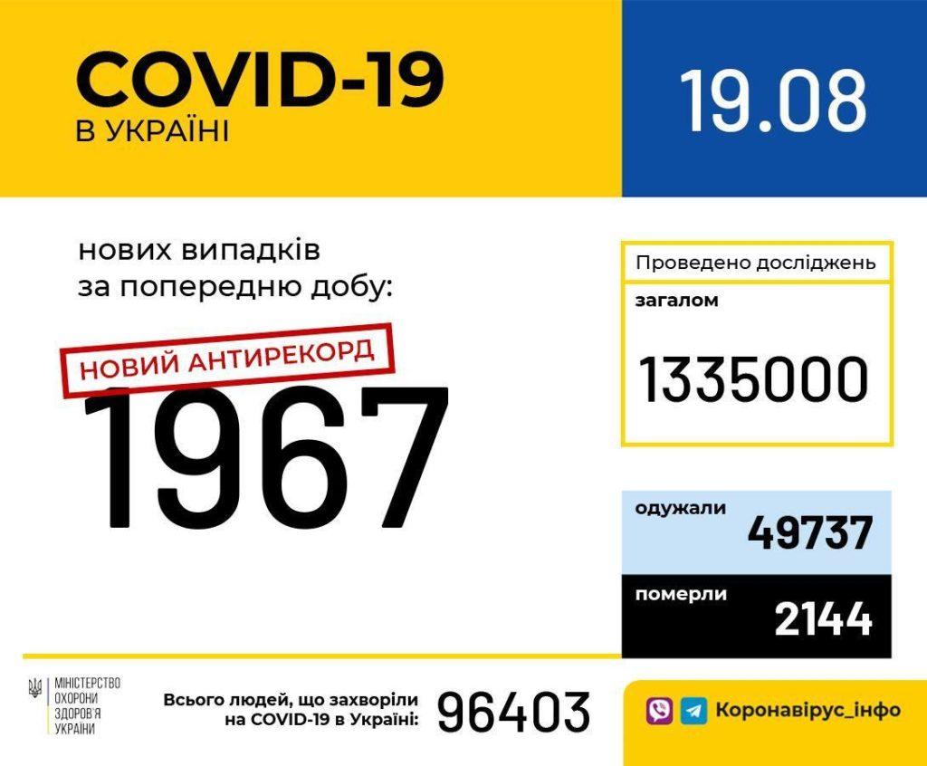 В Україні встановлено черговий антирекорд по коронавірусу: за добу майже 2000 нових хворих