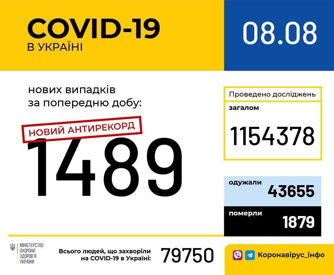 Коронавірус в Україні побив четвертий антирекорд поспіль: статистика МОЗ за добу