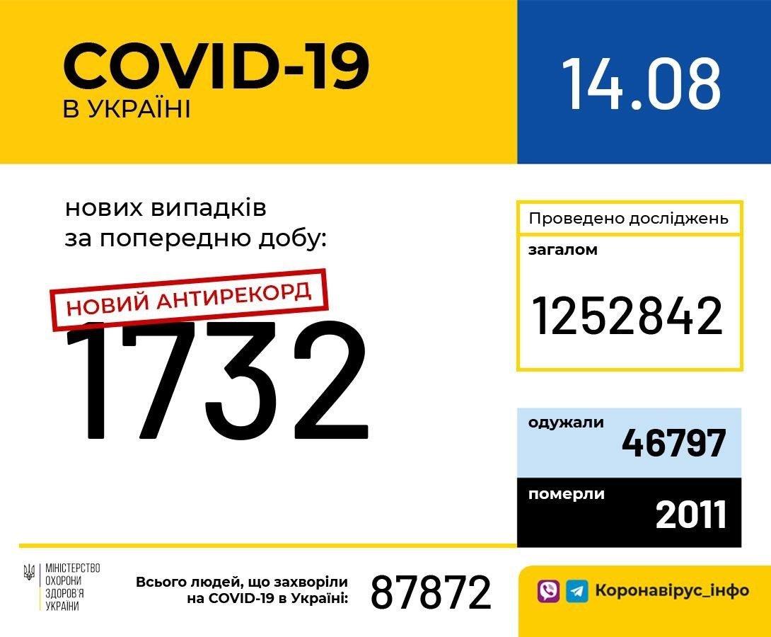 Коронавірус побив новий антирекорд в Україні: кількість нових випадків COVID-19 за добу