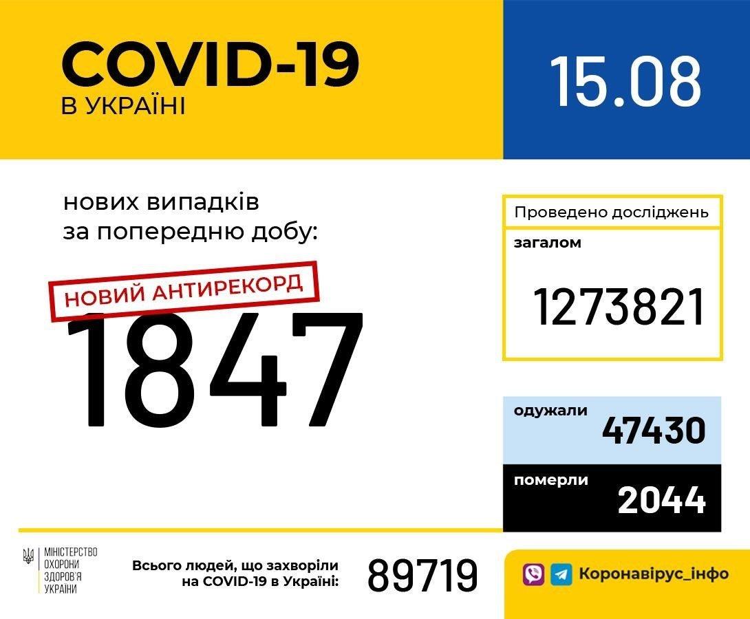Коронавирус в Украине: количество заболевших в сутки уверенно приближается к двум тысячам