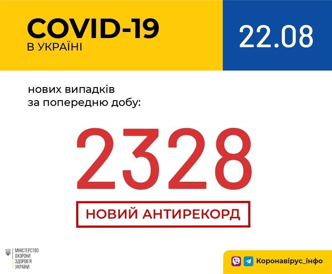 Коронавірус в Україні: кількість нових випадків наближається до 2500