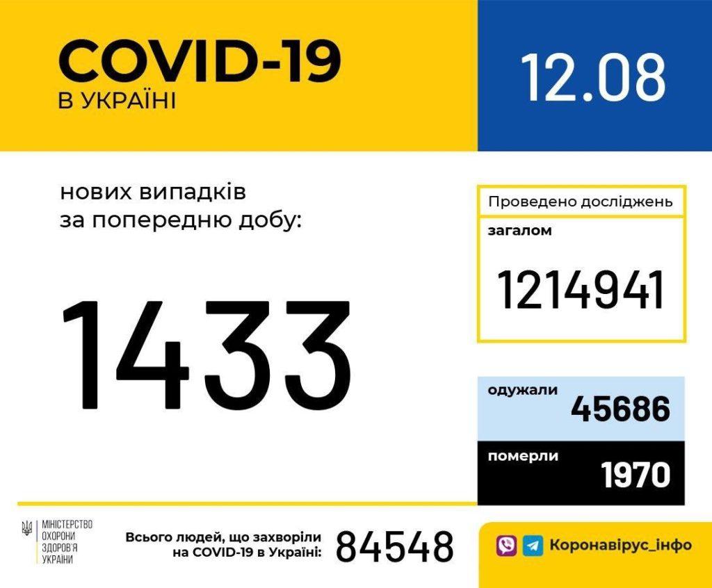 Коронавирус в Украине не сбавляет темпы: количество новых заболевших за сутки приблизилось к 1500 человек