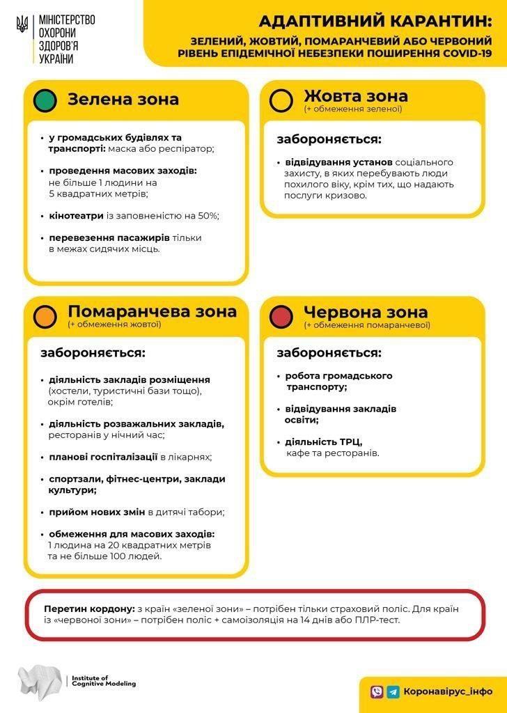 Украину по-новому разделили на карантинные зоны: в каких регионах усилили ограничения