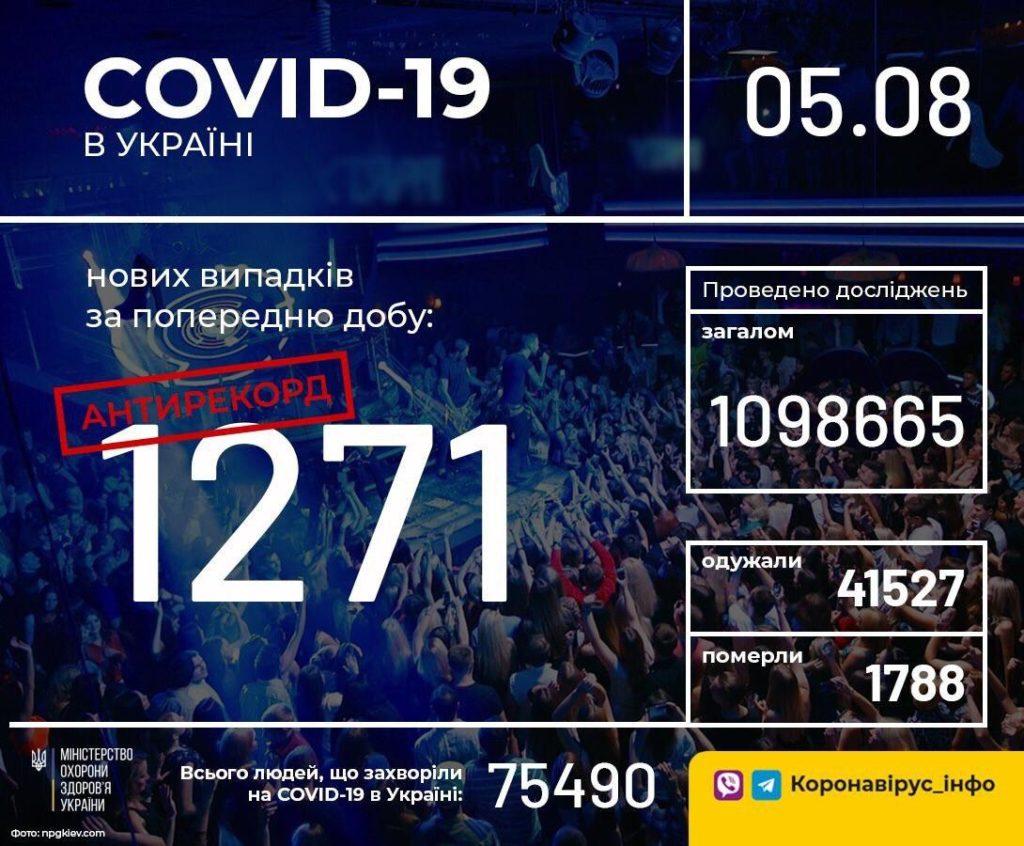 В Україні зафіксовано новий антирекорд по коронавірусу: кількість хворих перевищила 1200 осіб