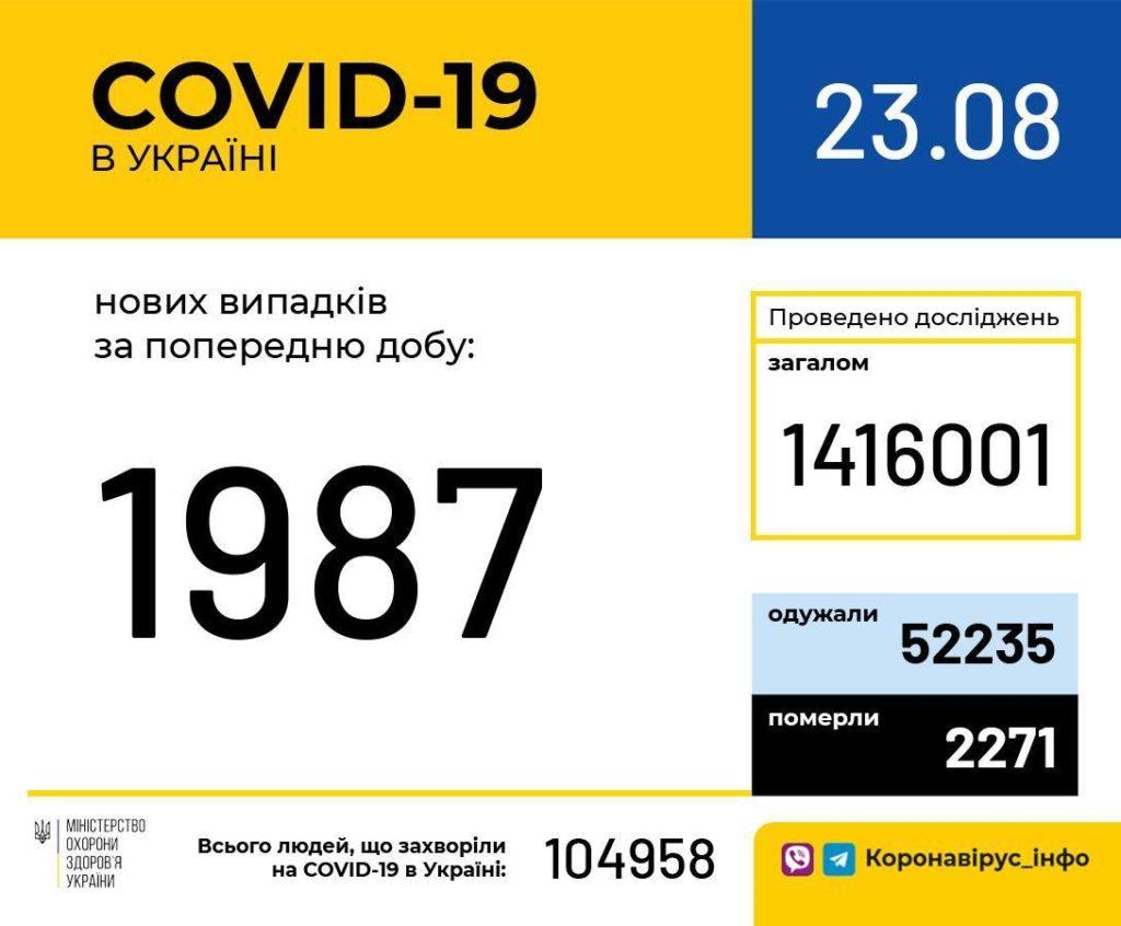 Статистика по коронавирусу в Украине становится все тревожнее: показатели превышены в 17 областях