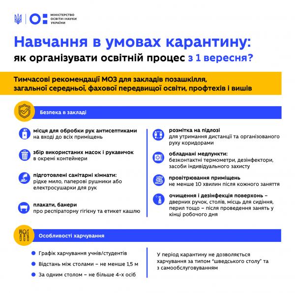 1 вересня в Україні: як будуть тестувати вчителів і що готують для першокласників