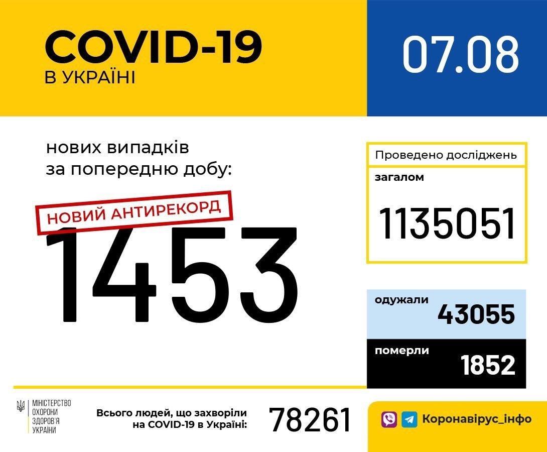 Коронавирус в Украине: в МОЗ зафиксировали новый антирекорд по числу заболевших за сутки