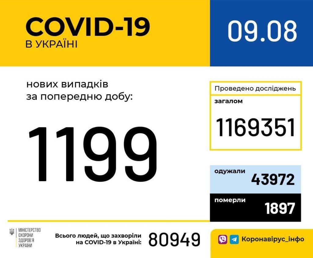 Коронавірус в Україні не відступає: які області б'ють рекорди, і де посилюють карантин