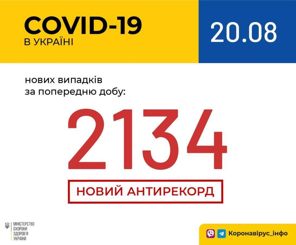 Україна побила новий антирекорд по коронавірусу: кількість хворих перевищила 2000 осіб