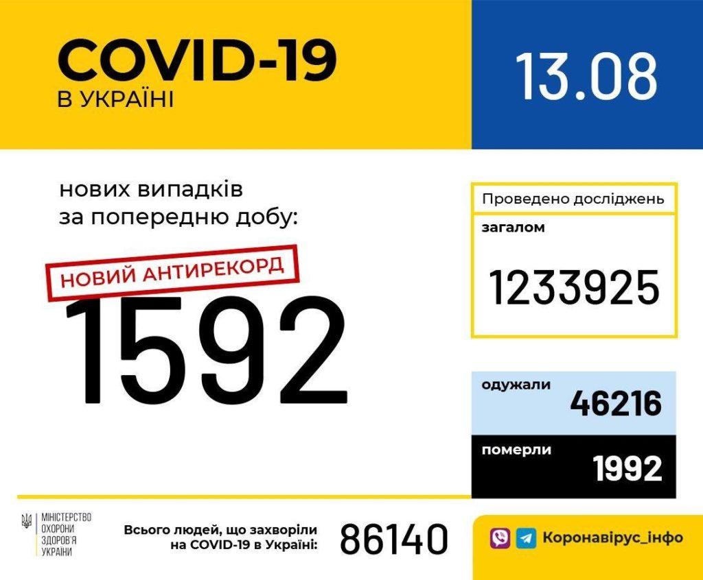 Новый антирекорд по коронавирусу в Украине: количество заболевших превысило 1500 человек