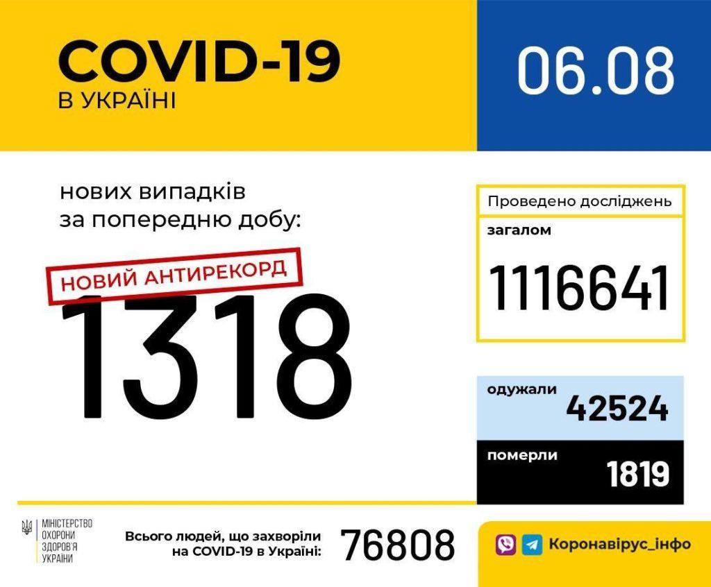 Коронавирус в Украине побил второй антирекорд за сутки: количество заболевших превысило 1300 человек