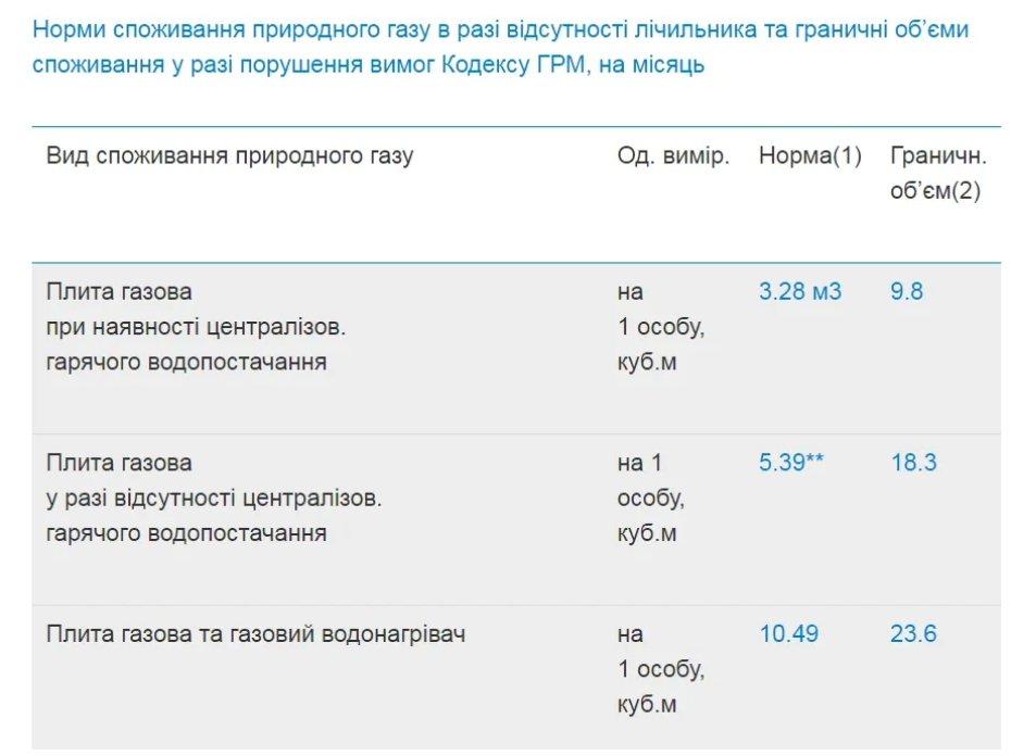 Українцям без лічильників з нового року втричі збільшують плату за газ: дізнайтеся, кому за скільки потрібно буде платити