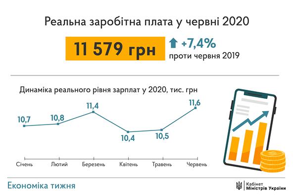 """Прем'єр Шмигаль обіцяє українцям неймовірну середню зарплату - """"на рівні 15 тисяч"""""""