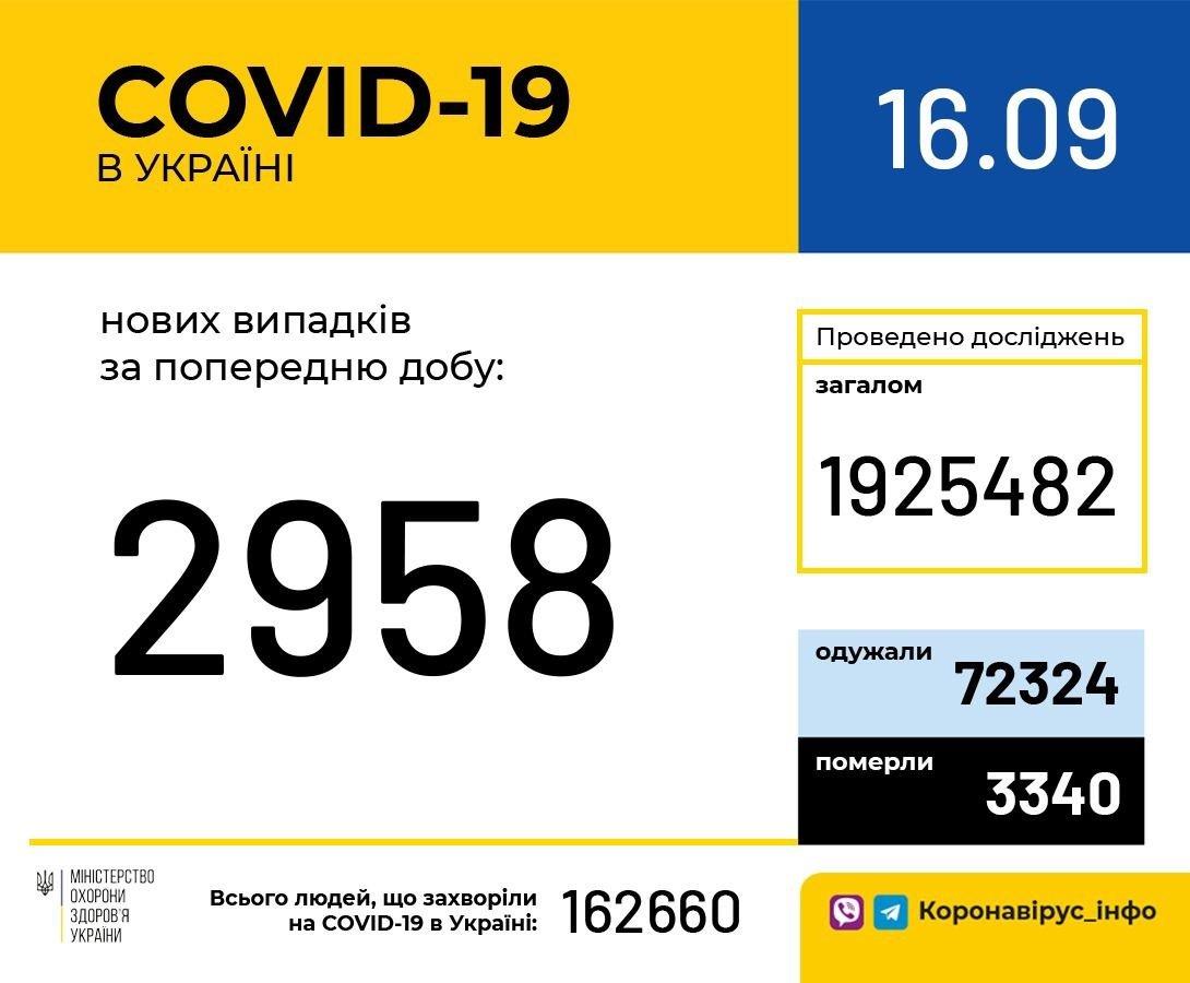 Коронавірус в Україні: кількість нових випадків COVID-19 продовжує зростати - статистика МОЗ