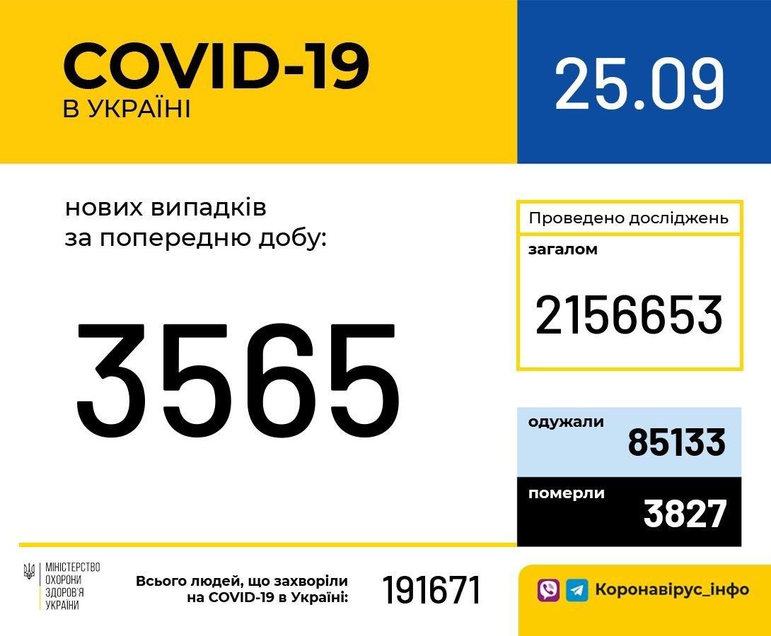 Коронавірус в Україні набуває небезпечного обороту: кількість нових випадків знову зростає
