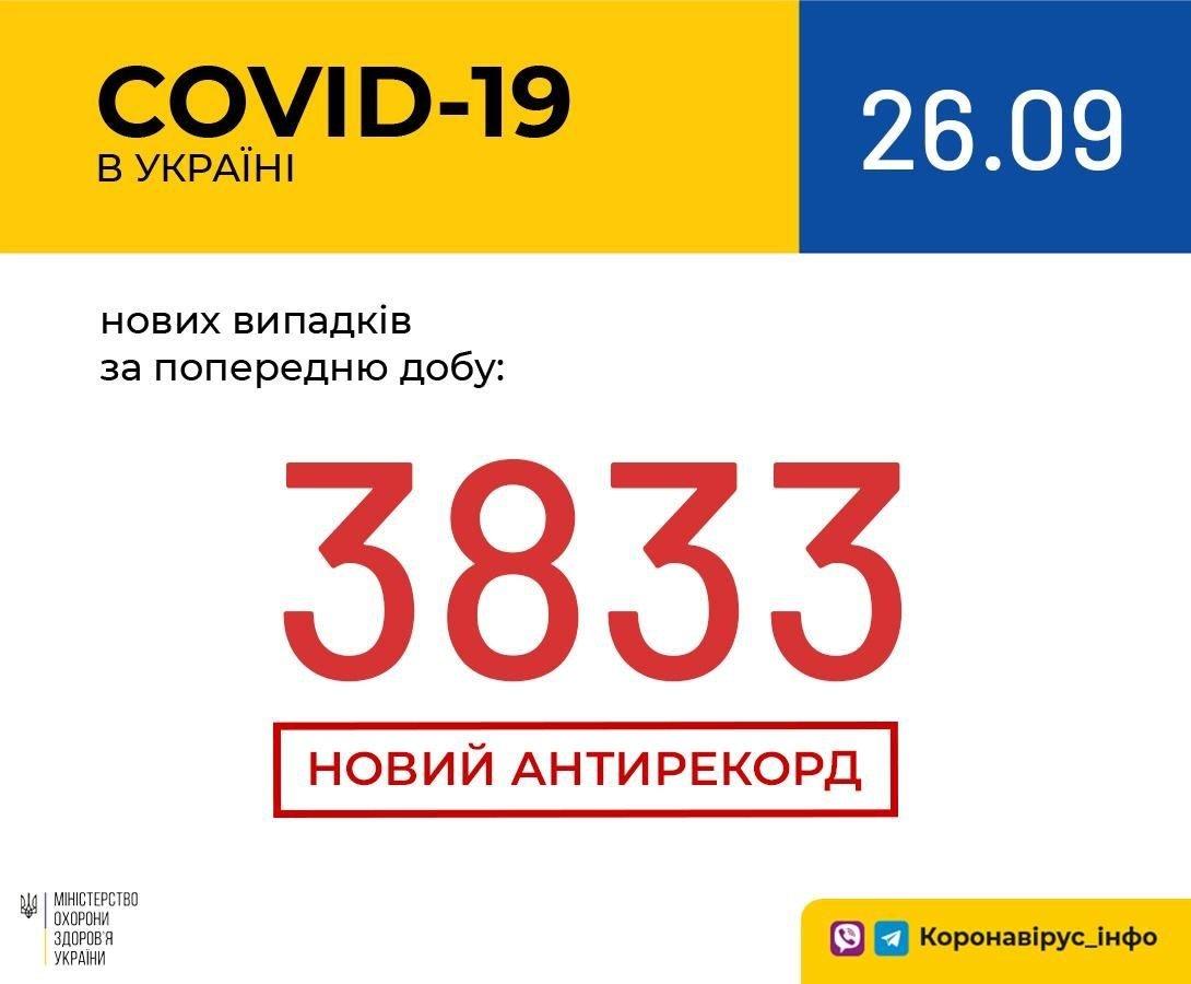 Новый антирекорд по коронавирусу в Украине: за сутки заболели почти четыре тысячи украинцев