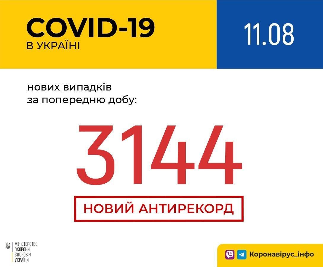 Коронавірус в Україні перетнув «червону межу»: в МОЗ оголосили про новий антирекорд