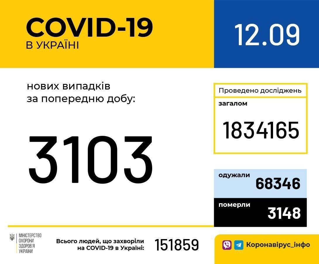 Коронавірус в Україні: кількість нових випадків COVID-19 зростає з кожним днем