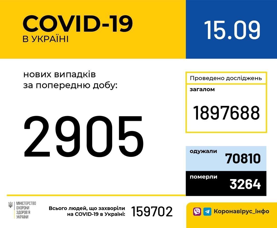 Коронавірус в Україні: кількість нових випадків COVID-19 за добу знову зросла
