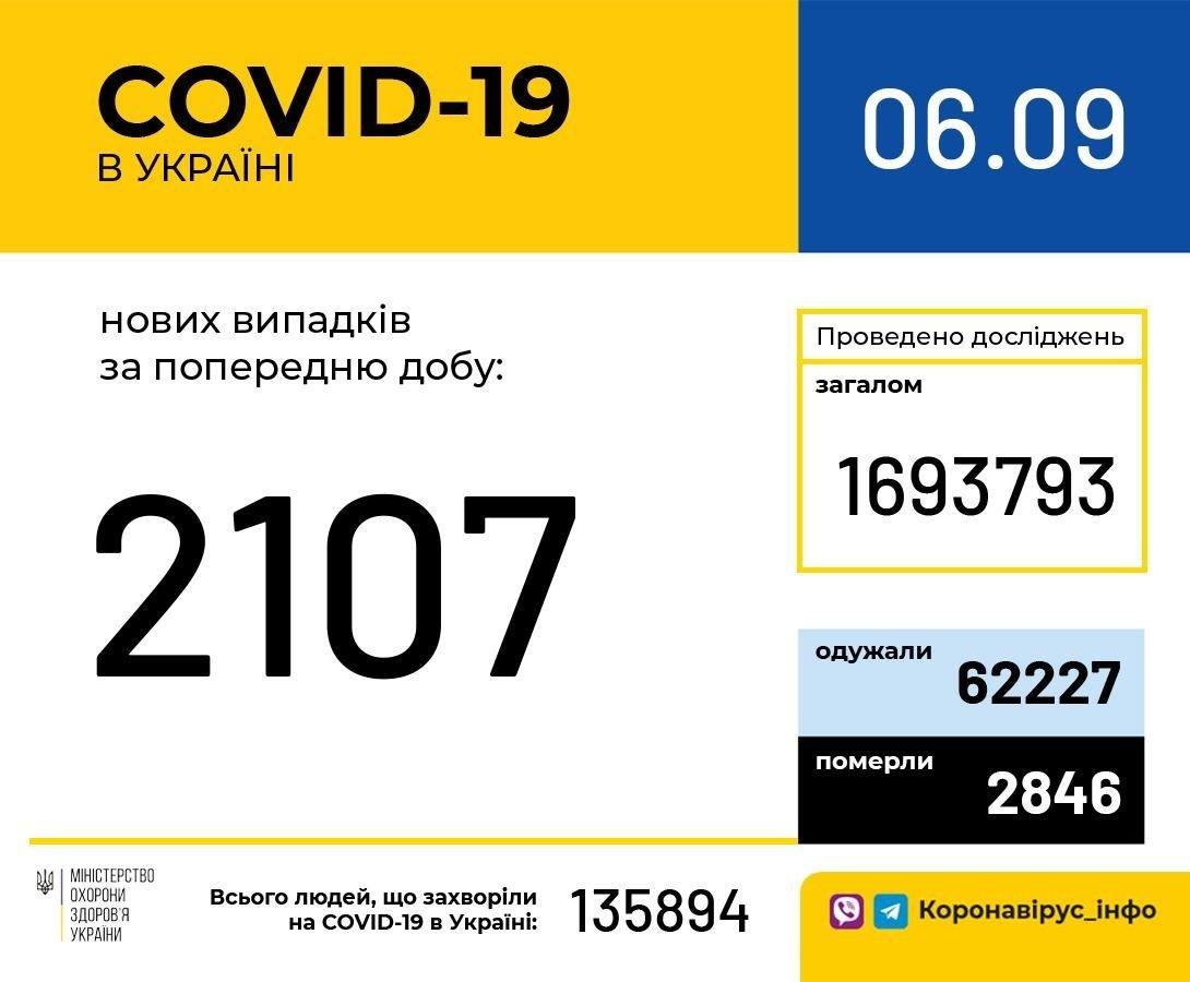 Коронавирус в Украине: статистика по заболеваемости COVID-19 изменилась в лучшую сторону