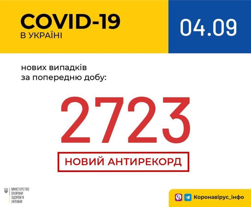 Новый антирекорд по коронавирусу: в Украине за сутки заразились около 3000 человек