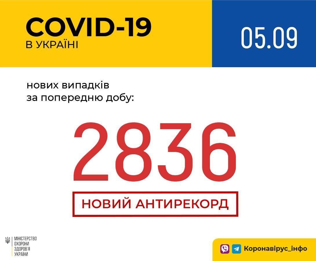 Коронавірус в Україні побив новий антирекорд: статистика наближається до 3000 заражених за добу