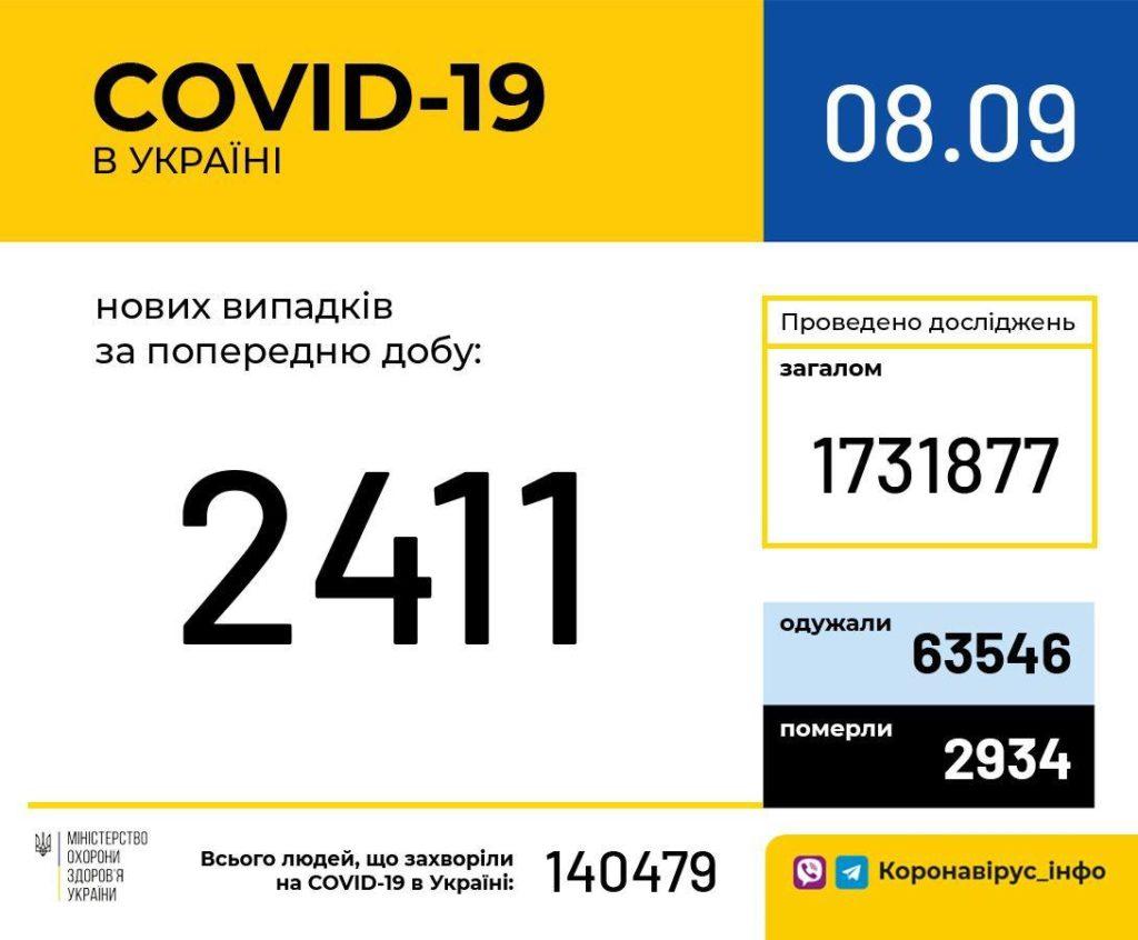 Коронавирус в Украине бьет рекорды по смертности: тревожная статистика Минздрава