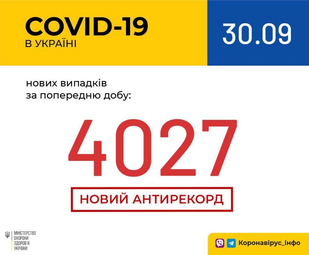 Антирекорд заболеваемости COVID-19 в Украине: за сутки зафиксировано более 4000 новых инфицированных