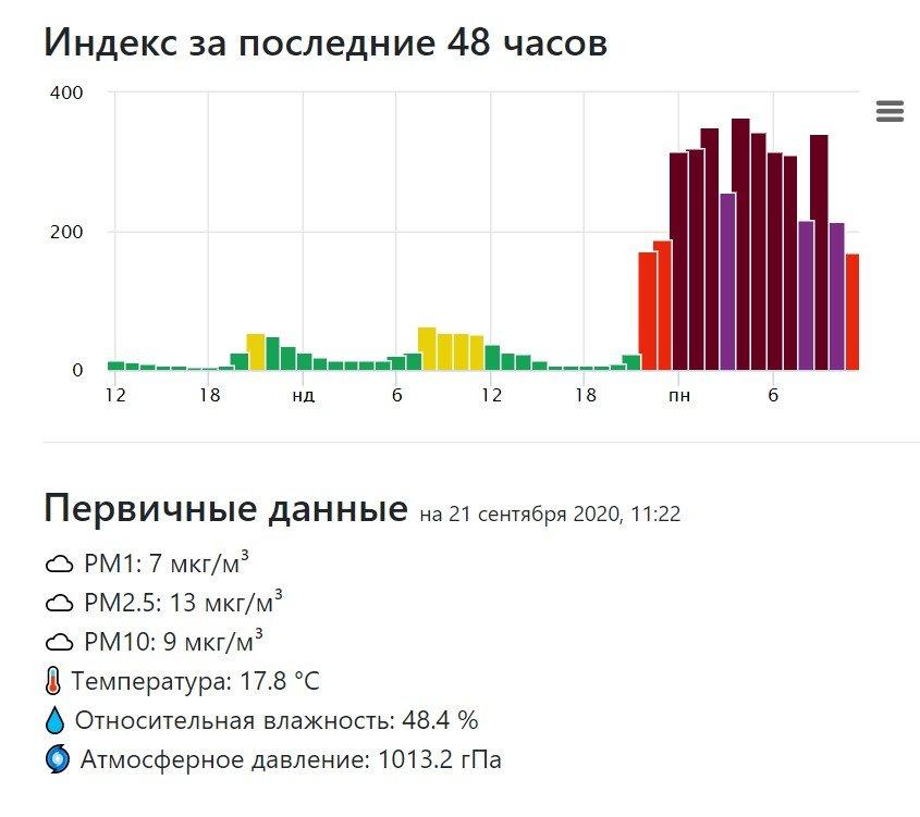 Київ накрило сильним смогом: показники забруднення повітря зашкалюють